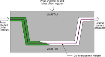Home Made Composites (HomMaCom) - Organizing your composite